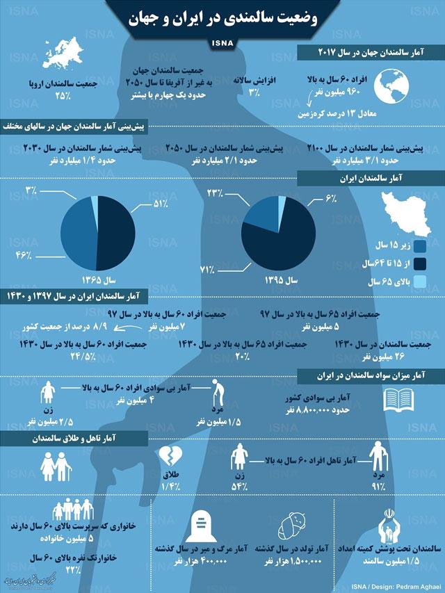 آمار سالمندان در جهان
